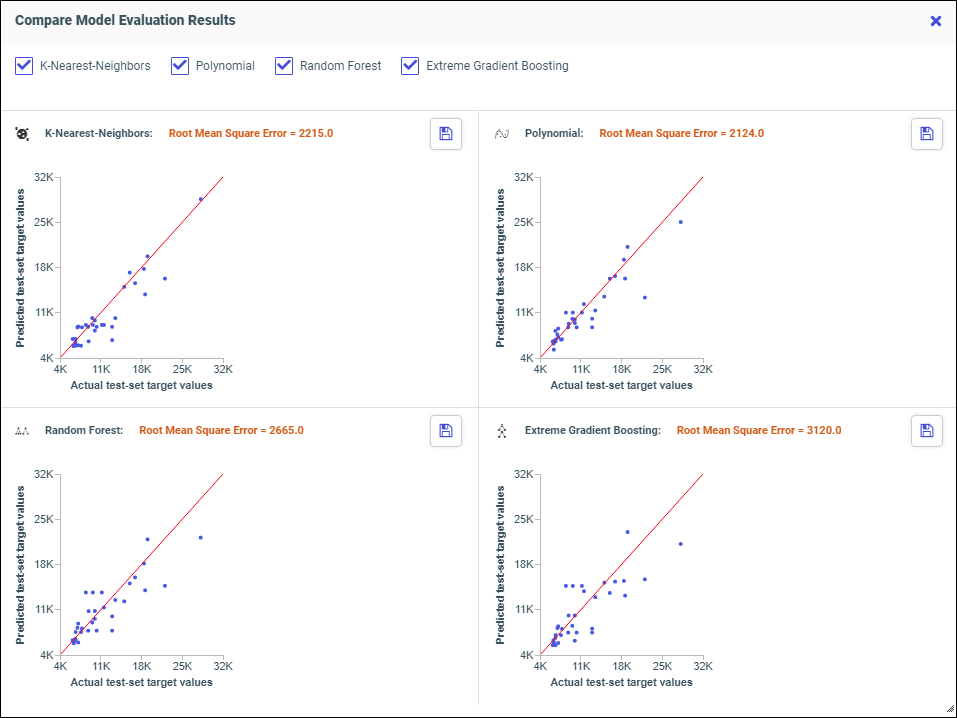 Compare Multiple Models When Running Predictive Analytics